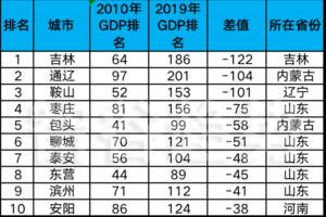 国内GDP下滑的十大城市排名:几乎都是北方城市
