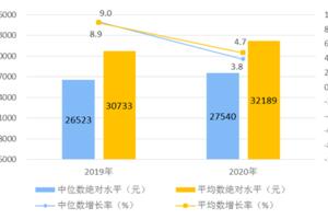2020年全国31省市自治区居民人均可支配收入排名