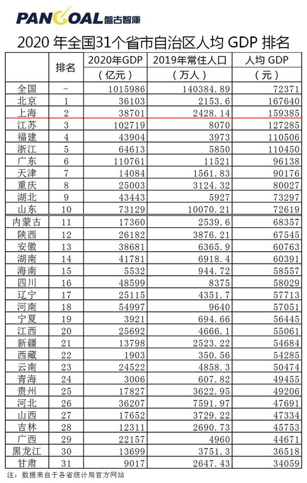2020年全国各省市GDP排名(全年最新数据)