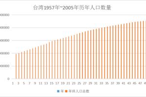台湾历年人口数量(1957~2005年)