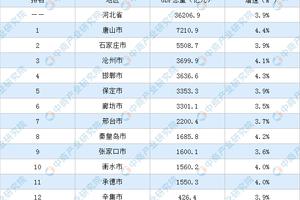 2020年河北省各市GDP排名:唐山保持领先