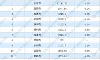 2020年湖南省各市GDP排名,长沙破1.2万亿