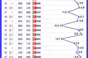 2020年GDP百强城市排行榜完整榜单