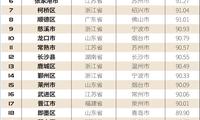2020中国县域综合实力百强榜(完整榜单)